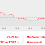 3 days-km-altimetria-h