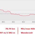 3 days-km-altimetria-h